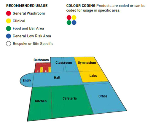 Deep Cleaning Colour Coding